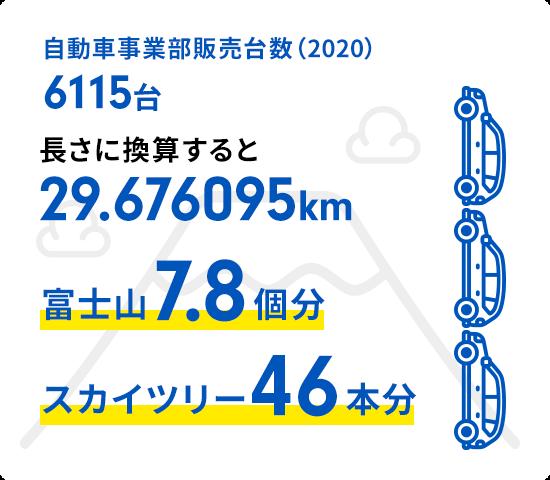 自動車販売台数(2019)長さに換算すると27.737568km(富士山7.4個分/スカイツリー44本分)
