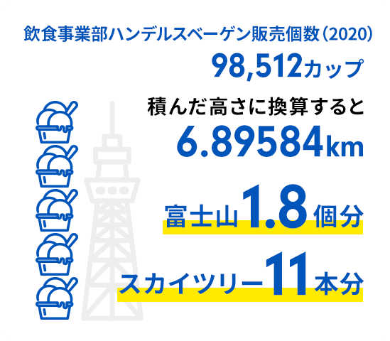 ハンデルスベーゲン楽天市場販売個数(2019)積んだ高さに換算すると3.728km(富士山1個分/スカイツリー6本分)