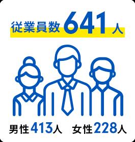 従業員数483人(男性296人/女性187人)