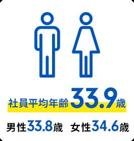 社員平均年齢34.1歳(男性34.2歳/女性33.9歳)