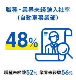 職種・業界未経験入社率(自動車事業部)48%(職種未経験52%/業界未経験56%)