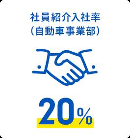 社員紹介入社率(自動車事業部)20%