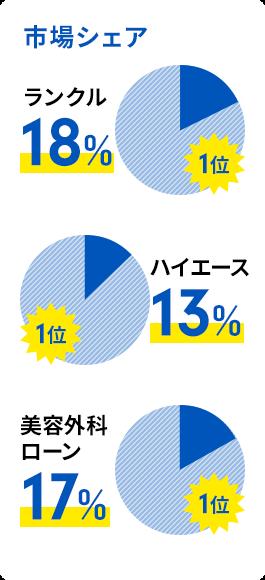 市場シェア(ランクル18%で1位/ハイエース13%で1位/美容外科ローン17%で1位)